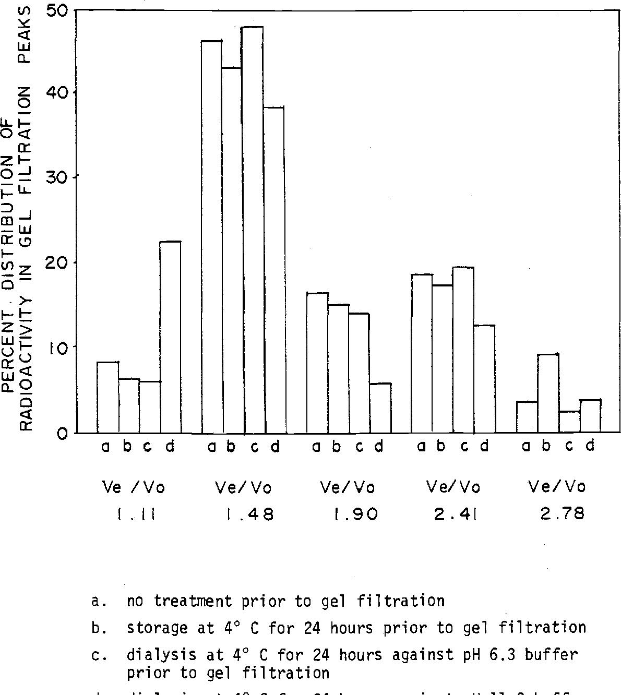 August 28 1980 title selenium 75 incorporation in semen and figure 6 ccuart Gallery