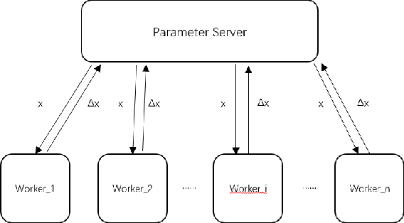 Figure 1 for Quantized Adam with Error Feedback