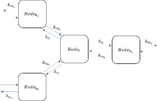 Figure 2 for Quantized Adam with Error Feedback