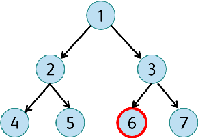 Figure 3 for Label-Embedding for Image Classification