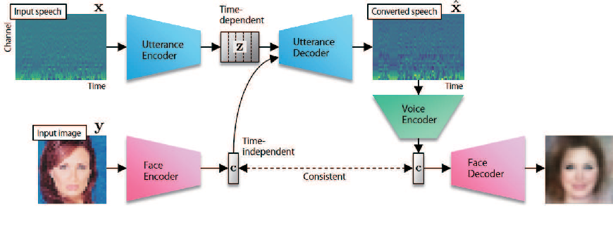 Figure 2 for Crossmodal Voice Conversion