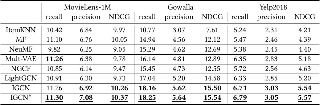 Figure 4 for Inductive Representation Based Graph Convolution Network for Collaborative Filtering