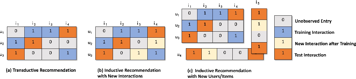 Figure 1 for Inductive Representation Based Graph Convolution Network for Collaborative Filtering