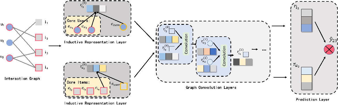 Figure 3 for Inductive Representation Based Graph Convolution Network for Collaborative Filtering