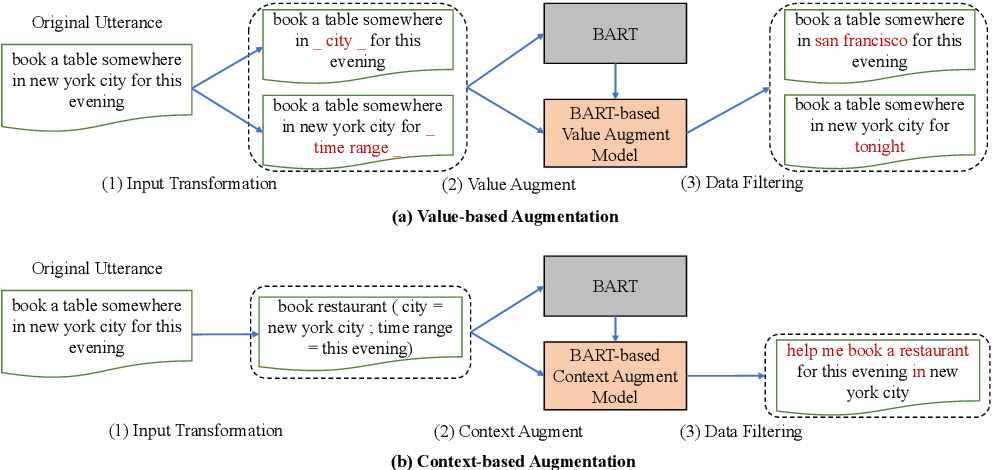 Figure 2 for Augmenting Slot Values and Contexts for Spoken Language Understanding with Pretrained Models
