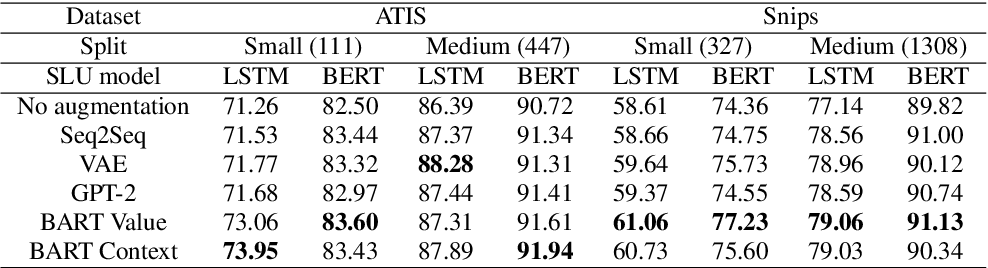Figure 3 for Augmenting Slot Values and Contexts for Spoken Language Understanding with Pretrained Models