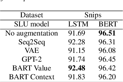 Figure 4 for Augmenting Slot Values and Contexts for Spoken Language Understanding with Pretrained Models