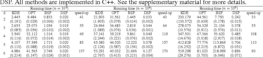 Figure 4 for Density Estimation via Discrepancy Based Adaptive Sequential Partition
