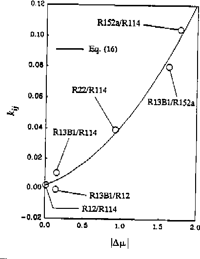 azeotropic refrigerant