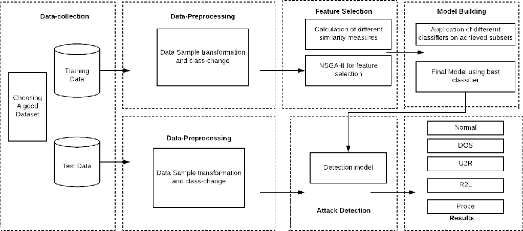 Figure 2 for Building an Effective Intrusion Detection System using Unsupervised Feature Selection in Multi-objective Optimization Framework