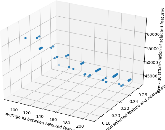 Figure 4 for Building an Effective Intrusion Detection System using Unsupervised Feature Selection in Multi-objective Optimization Framework