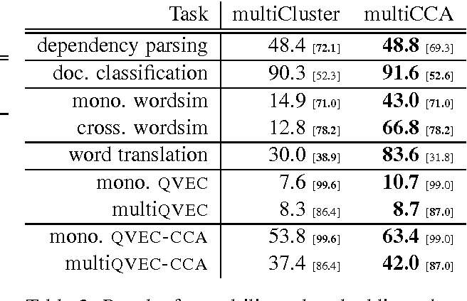 Figure 2 for Massively Multilingual Word Embeddings