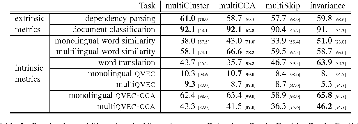 Figure 3 for Massively Multilingual Word Embeddings
