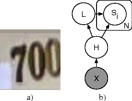 Figure 1 for Multi-digit Number Recognition from Street View Imagery using Deep Convolutional Neural Networks