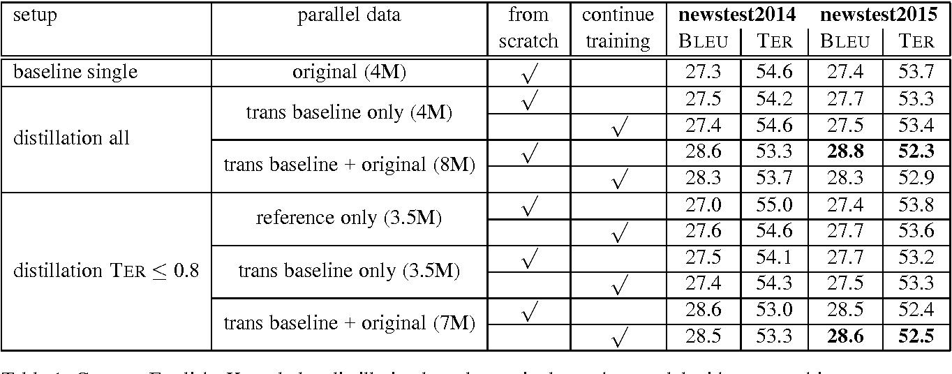 Figure 1 for Ensemble Distillation for Neural Machine Translation