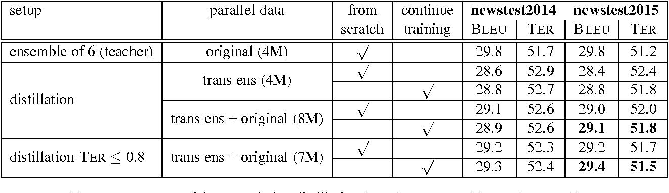 Figure 2 for Ensemble Distillation for Neural Machine Translation