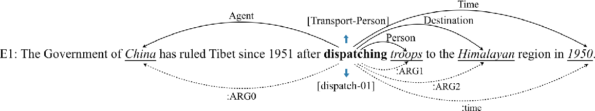 Figure 1 for Zero-Shot Transfer Learning for Event Extraction