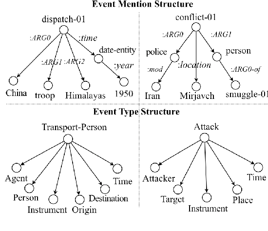 Figure 3 for Zero-Shot Transfer Learning for Event Extraction