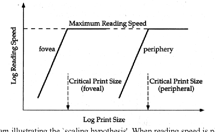 Figure 1 From Psychophysics Of Reading Xviii The Effect Of Print