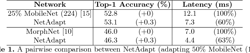 Figure 2 for NetAdapt: Platform-Aware Neural Network Adaptation for Mobile Applications