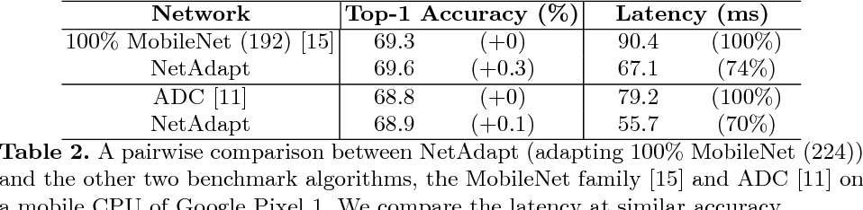 Figure 4 for NetAdapt: Platform-Aware Neural Network Adaptation for Mobile Applications