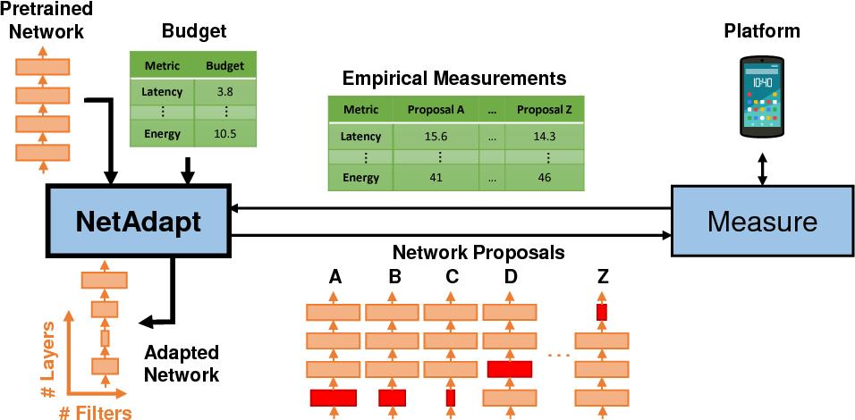 Figure 1 for NetAdapt: Platform-Aware Neural Network Adaptation for Mobile Applications