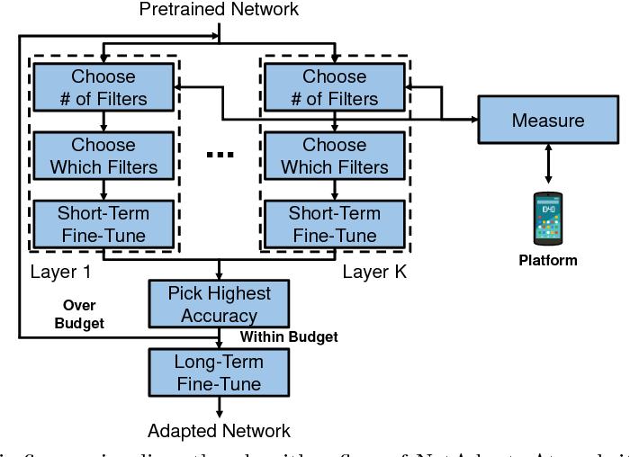 Figure 3 for NetAdapt: Platform-Aware Neural Network Adaptation for Mobile Applications