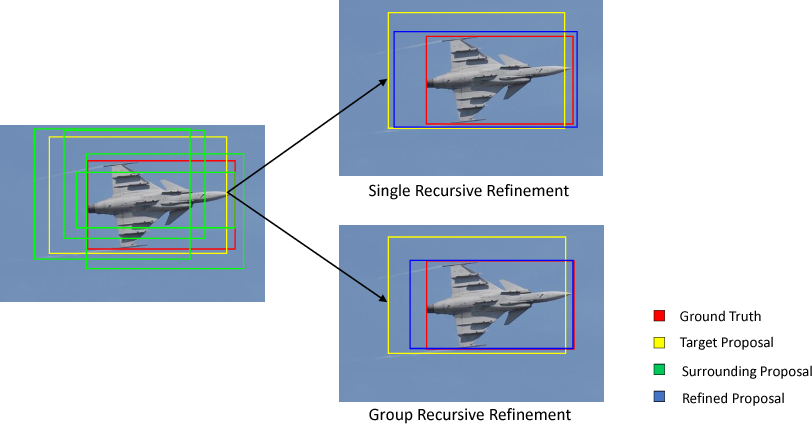 Figure 1 for Multi-stage Object Detection with Group Recursive Learning