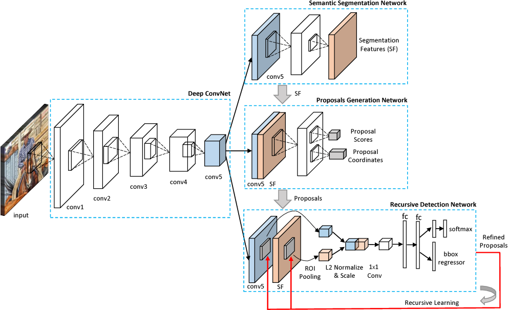 Figure 2 for Multi-stage Object Detection with Group Recursive Learning