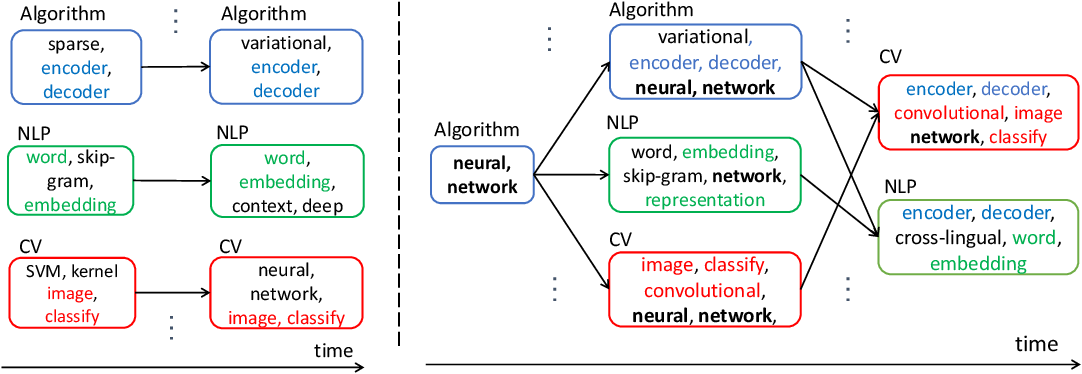 Figure 1 for Recurrent Coupled Topic Modeling over Sequential Documents