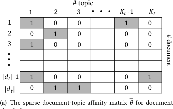 Figure 3 for Recurrent Coupled Topic Modeling over Sequential Documents