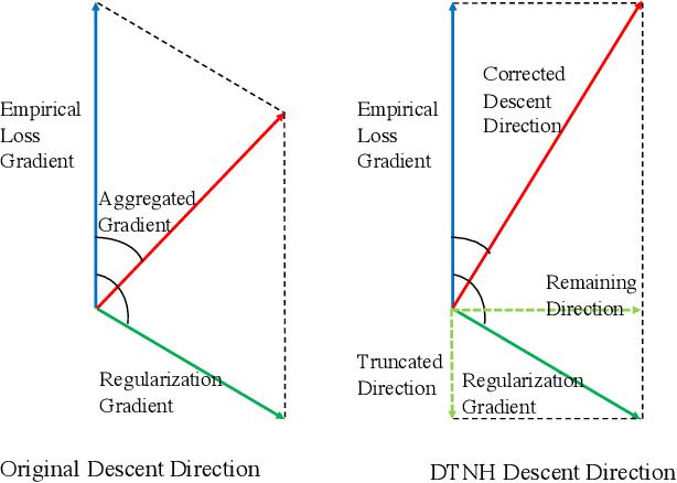 Figure 2 for Towards Making Deep Transfer Learning Never Hurt