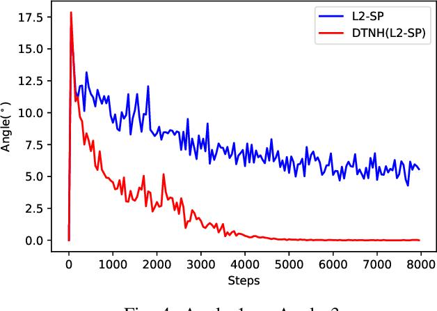 Figure 4 for Towards Making Deep Transfer Learning Never Hurt