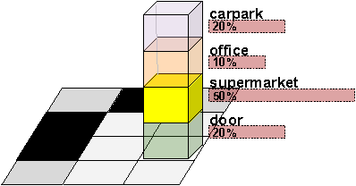Figure 2 for Place Categorization and Semantic Mapping on a Mobile Robot