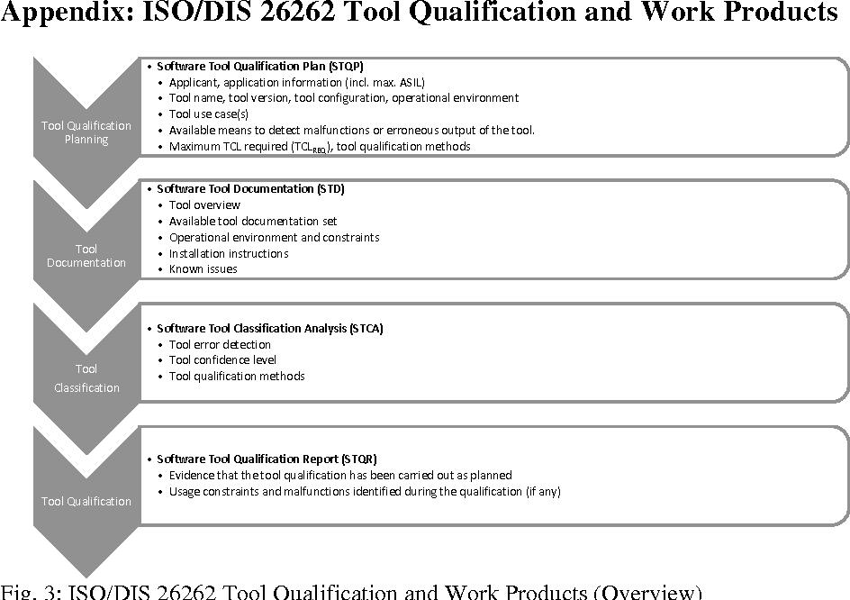 Qualifying Software Tools According to ISO 26262 - Semantic Scholar