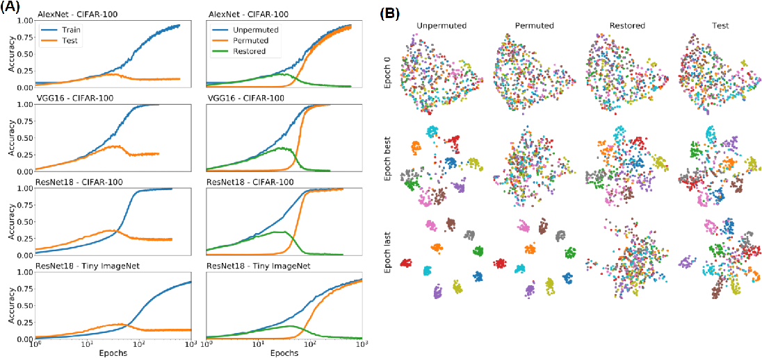 Figure 2 for On the geometry of generalization and memorization in deep neural networks