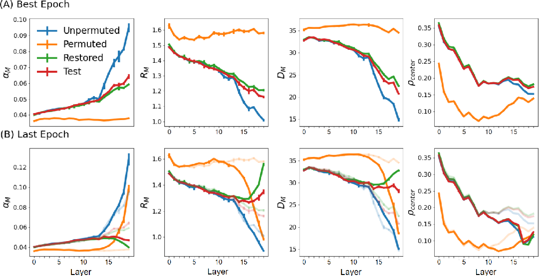 Figure 3 for On the geometry of generalization and memorization in deep neural networks