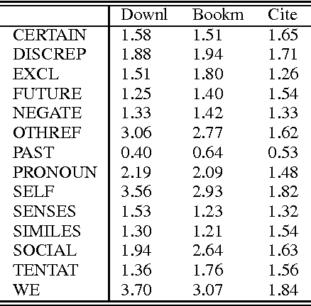 Figure 2 for Do Linguistic Style and Readability of Scientific Abstracts affect their Virality?