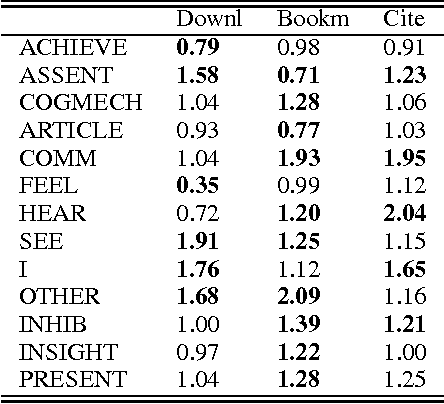 Figure 3 for Do Linguistic Style and Readability of Scientific Abstracts affect their Virality?