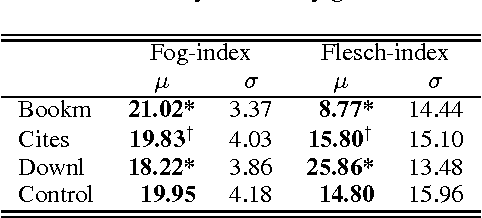 Figure 4 for Do Linguistic Style and Readability of Scientific Abstracts affect their Virality?