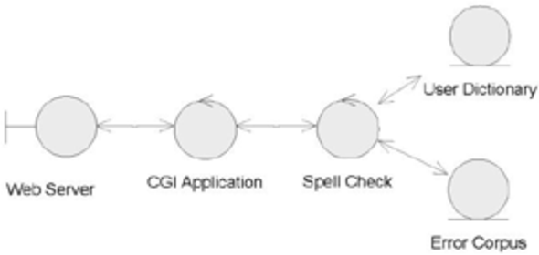 Figure 4 From Allin Qillqay A Free On Line Web Spell Checking