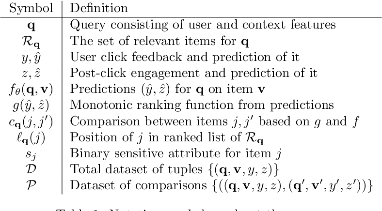 Figure 2 for Fairness in Recommendation Ranking through Pairwise Comparisons