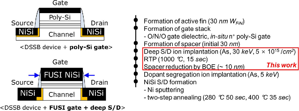 Figure 1 from Dopant-Segregated Schottky Source/Drain FinFET With a
