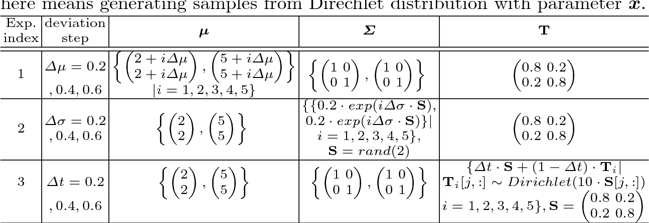 Figure 2 for A Distance for HMMs based on Aggregated Wasserstein Metric and State Registration