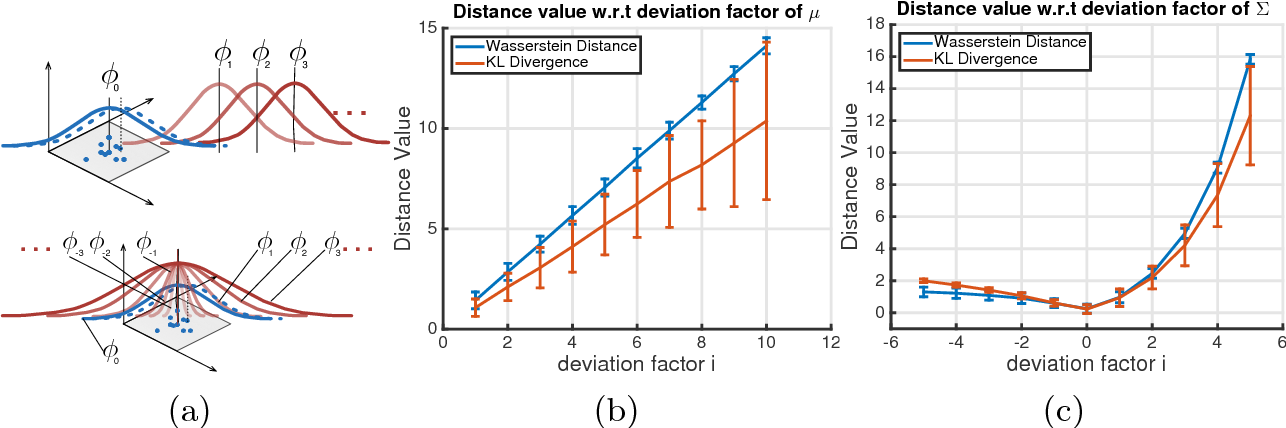 Figure 1 for A Distance for HMMs based on Aggregated Wasserstein Metric and State Registration