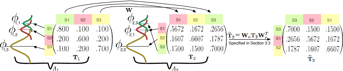 Figure 3 for A Distance for HMMs based on Aggregated Wasserstein Metric and State Registration