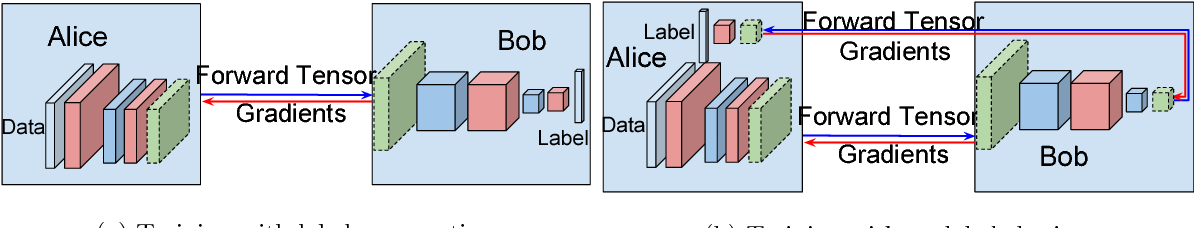Figure 3 for Distributed learning of deep neural network over multiple agents