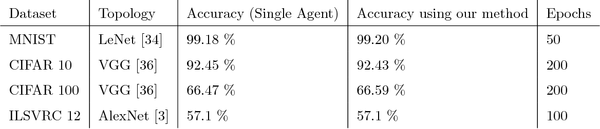 Figure 2 for Distributed learning of deep neural network over multiple agents