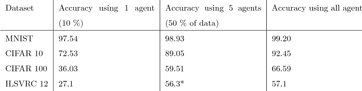 Figure 4 for Distributed learning of deep neural network over multiple agents