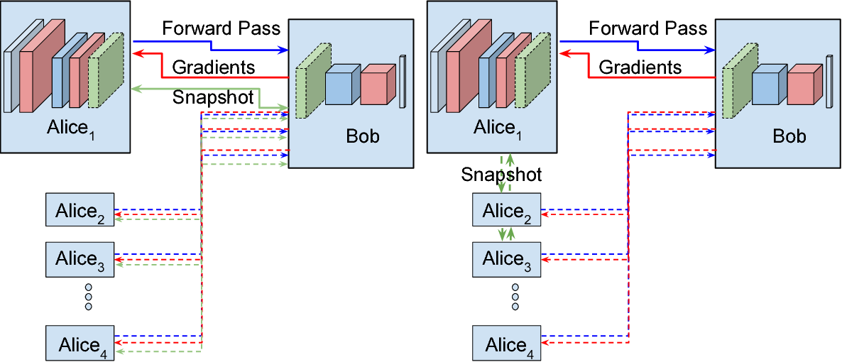 Figure 1 for Distributed learning of deep neural network over multiple agents